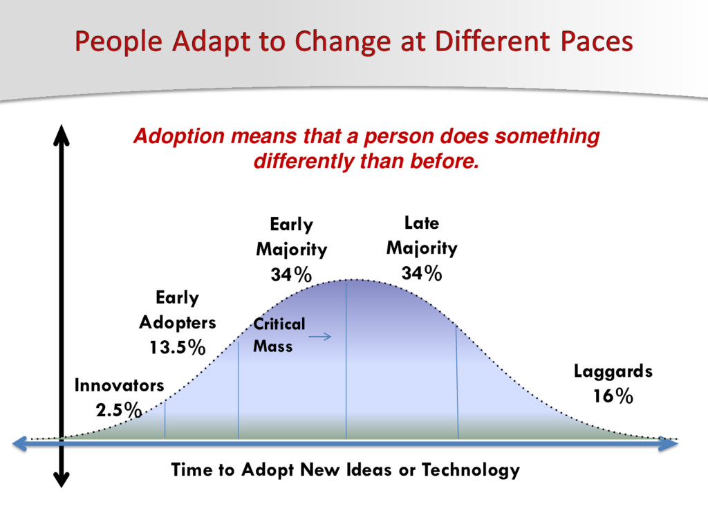 Innovators 2.5% Early Adopters 13.5% Early Majo...