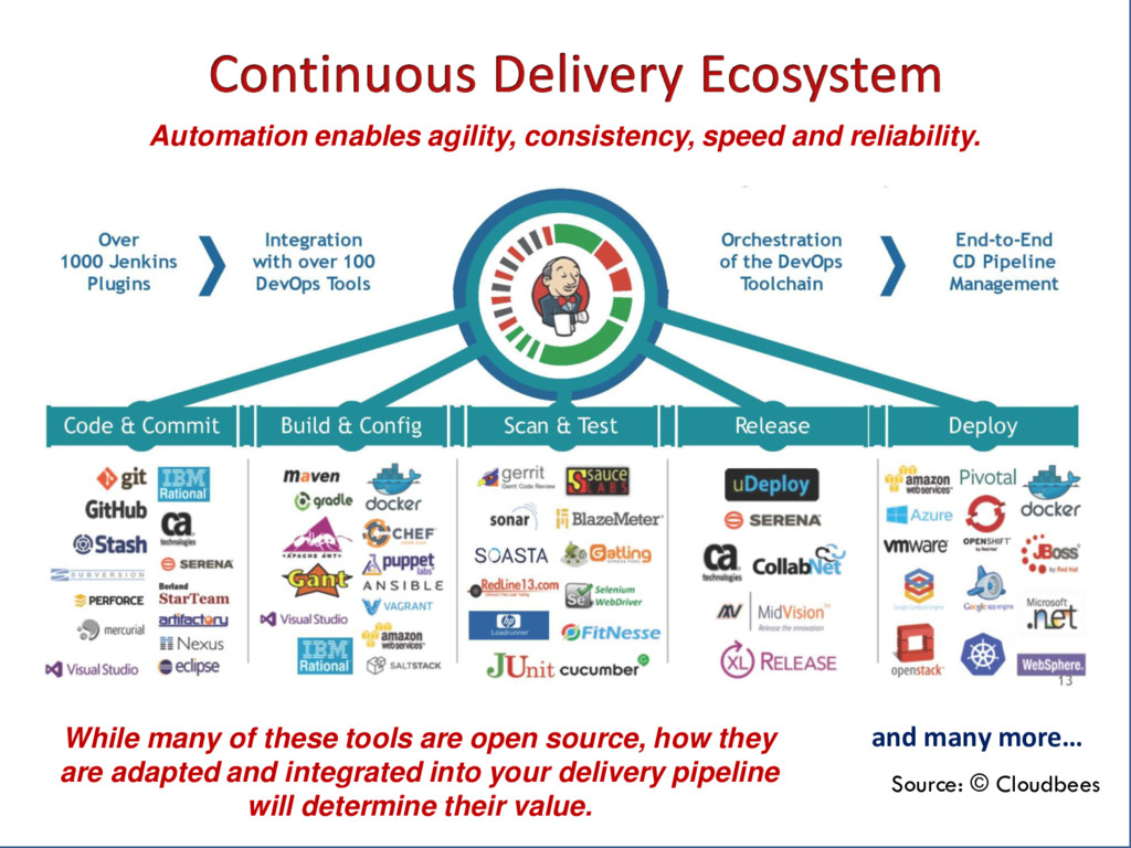 Automation enables agility, consistency, speed ...