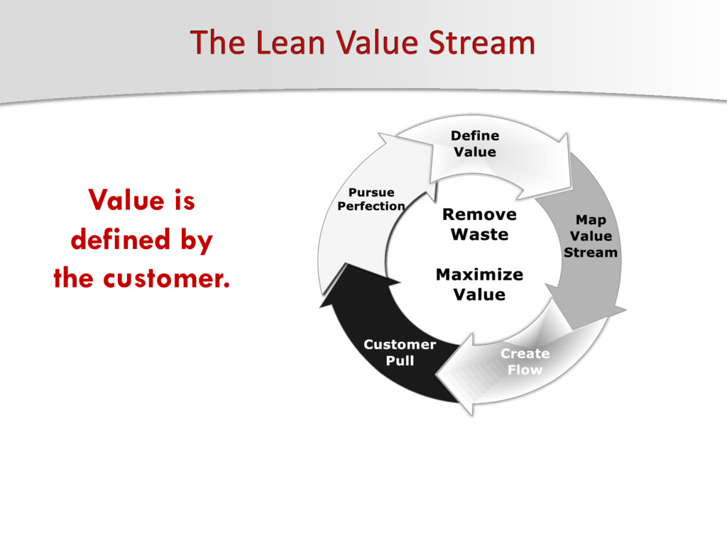 Value is defined by the customer.