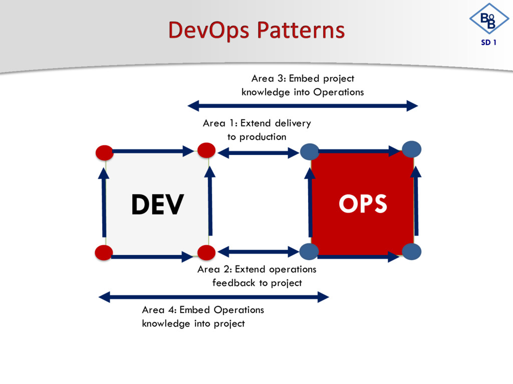 DEV OPS Area 4: Embed Operations knowledge into...