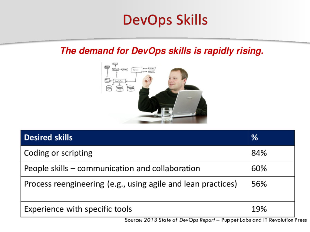 Desired skills % Coding or scripting 84% People...