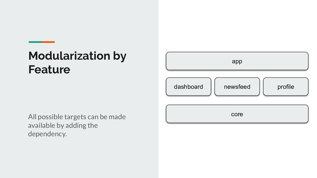 Modularization by Feature app dashboard profile...