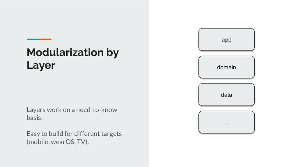 Modularization by Layer app domain data ... Lay...