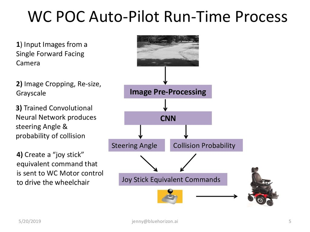 WC POC Auto-Pilot Run-Time Process 5/20/2019 je...