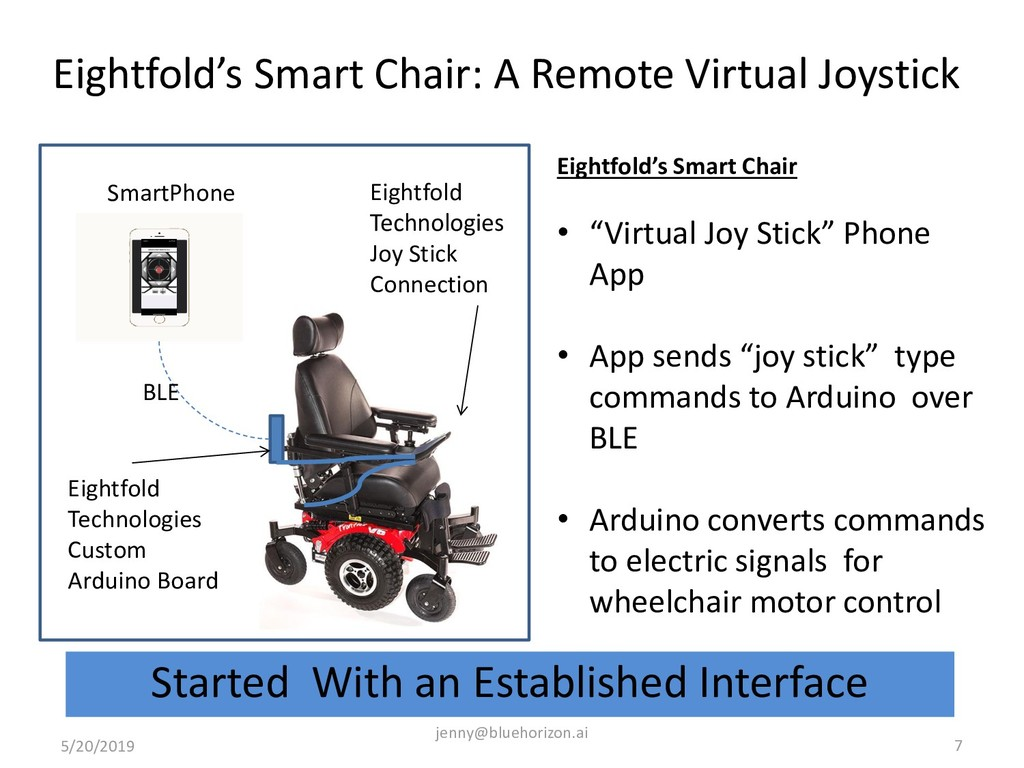 Eightfold's Smart Chair: A Remote Virtual Joyst...