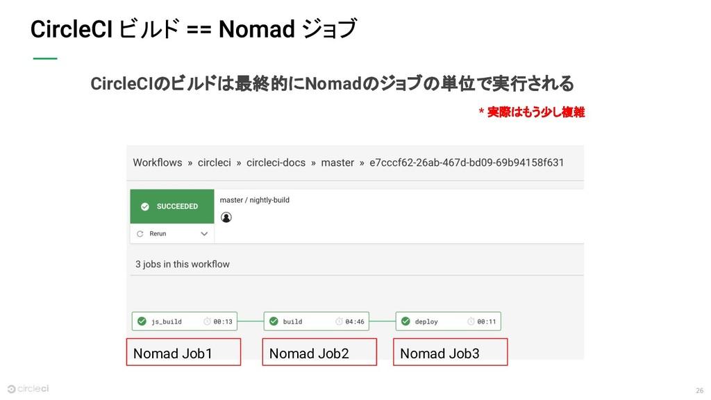 26 ビルド ジョブ Nomad Job1 Nomad Job2 Nomad Job3 Cir...