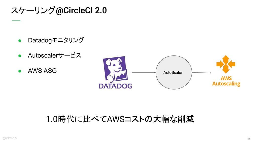 28 ● Datadogモニタリング ● Autoscalerサービス ● AWS ASG ス...