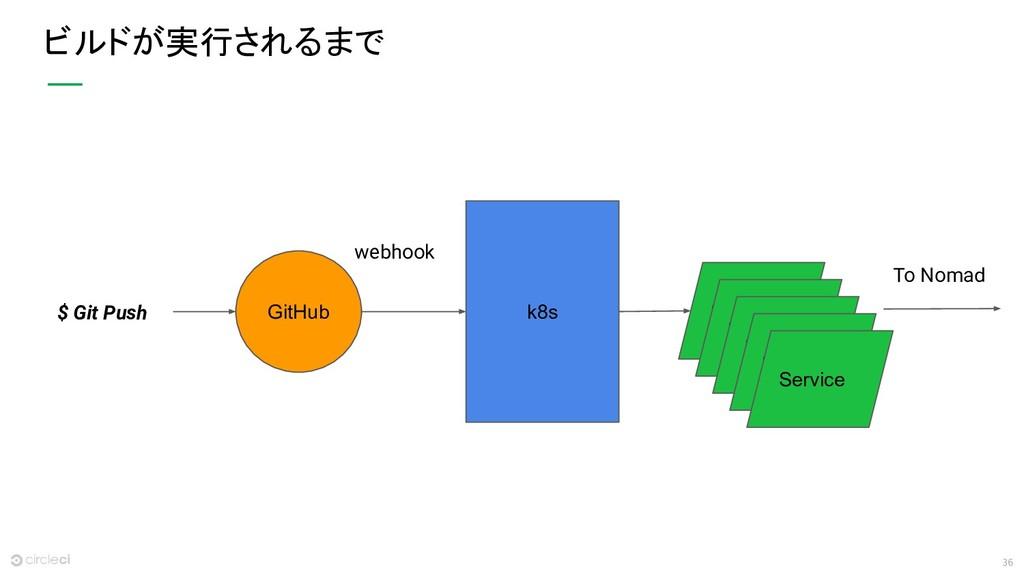 36 ビルドが実行されるまで k8s GitHub Service Service Servi...