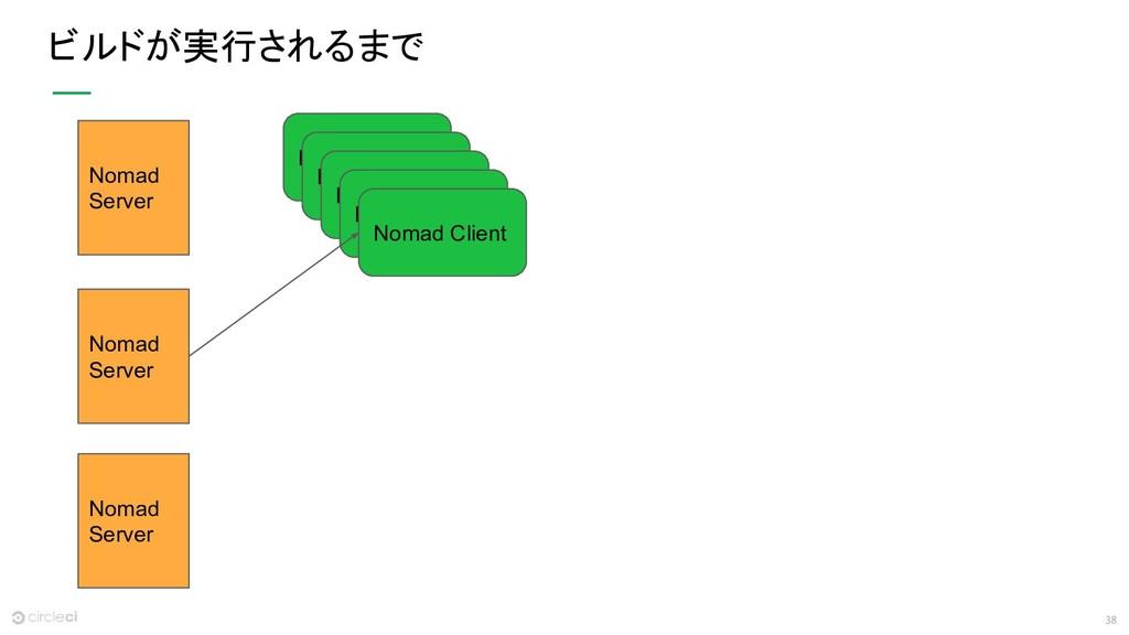 38 ビルドが実行されるまで Nomad Server Nomad Server Nomad ...