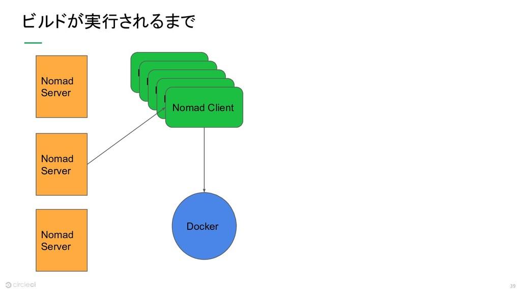 39 ビルドが実行されるまで Docker Nomad Server Nomad Server...