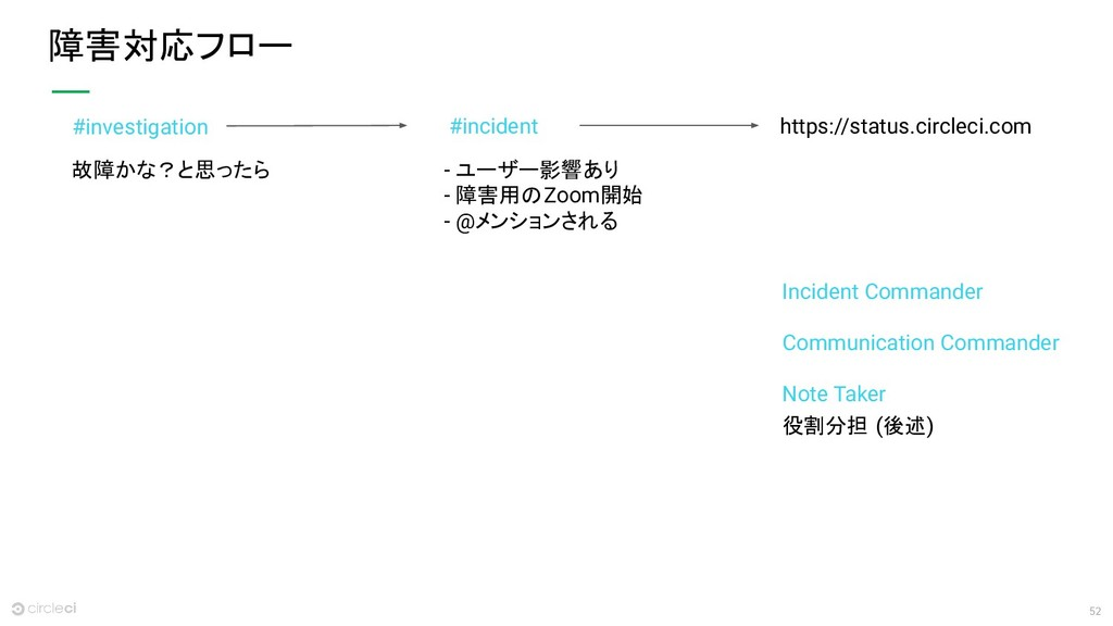 52 障害対応フロー #investigation #incident https://sta...