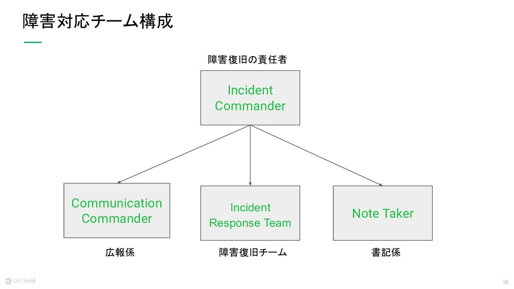 55 障害対応チーム構成 Incident Commander Communication C...