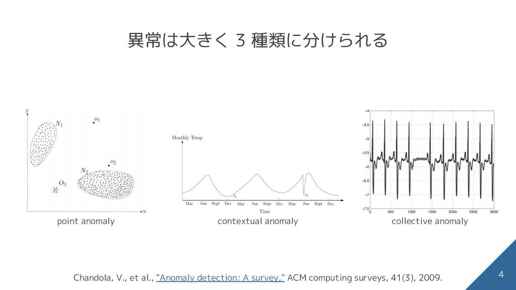 """4 異常は大きく 3 種類に分けられる Chandola, V., et al., """"Anom..."""