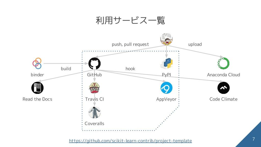7 https://github.com/scikit-learn-contrib/proje...