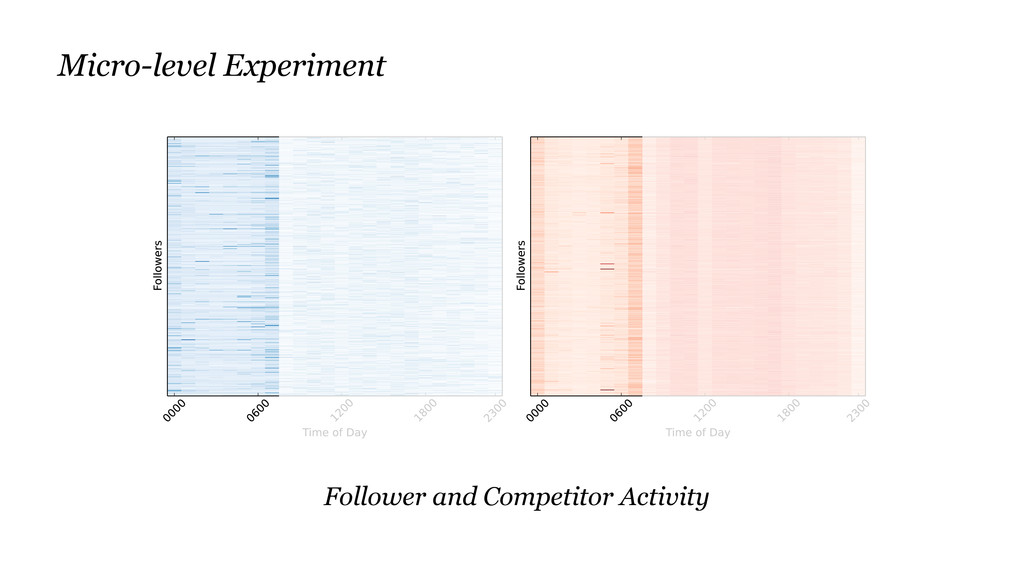 Follower and Competitor Activity Micro-level Ex...
