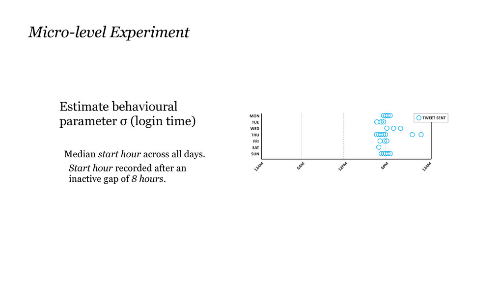 Estimate behavioural parameter σ (login time) M...
