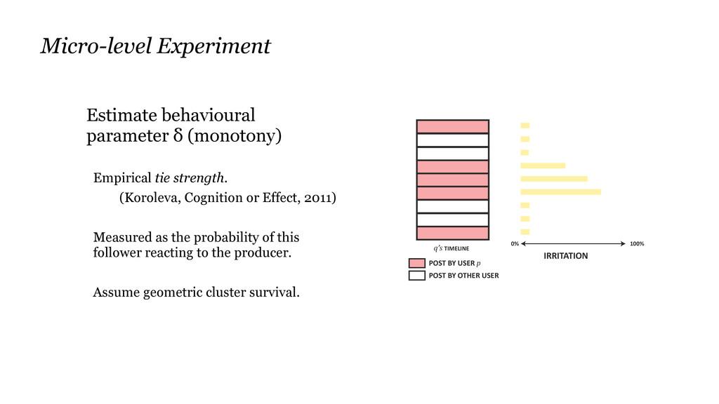 Estimate behavioural parameter δ (monotony) Emp...