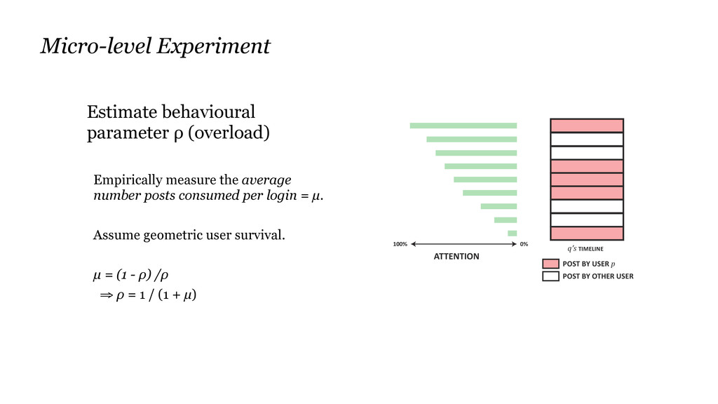 Estimate behavioural parameter ρ (overload) Emp...