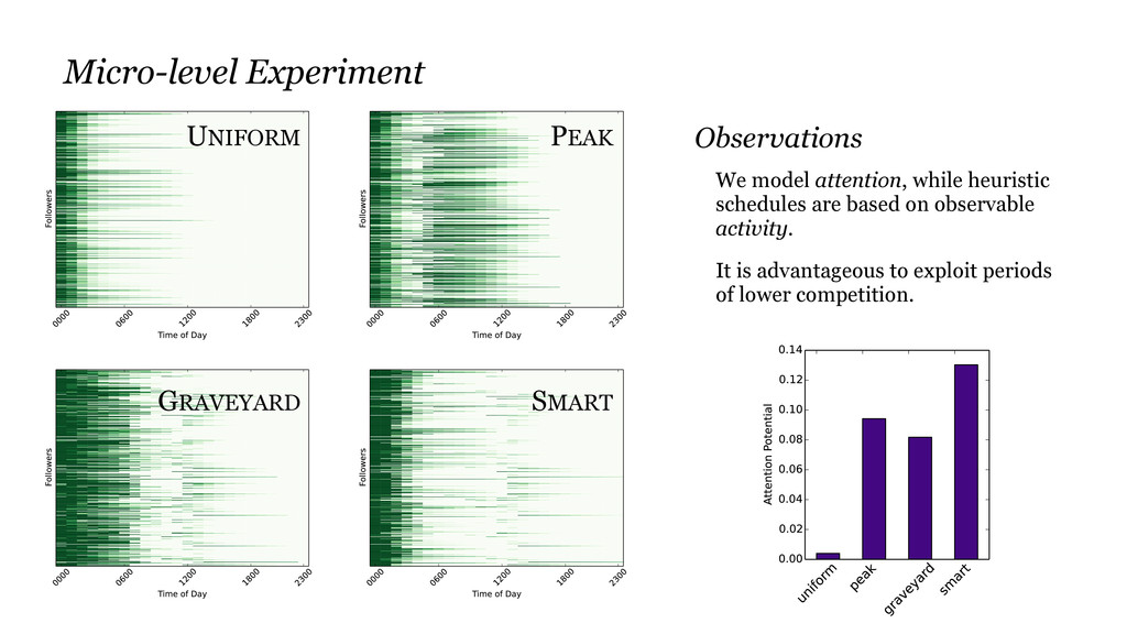 UNIFORM PEAK SMART GRAVEYARD Observations We mo...