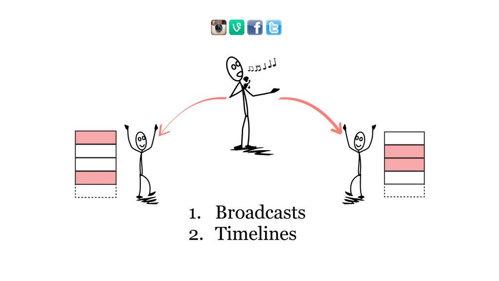 1. Broadcasts 2. Timelines ₍b₎ { ₍b₎ {