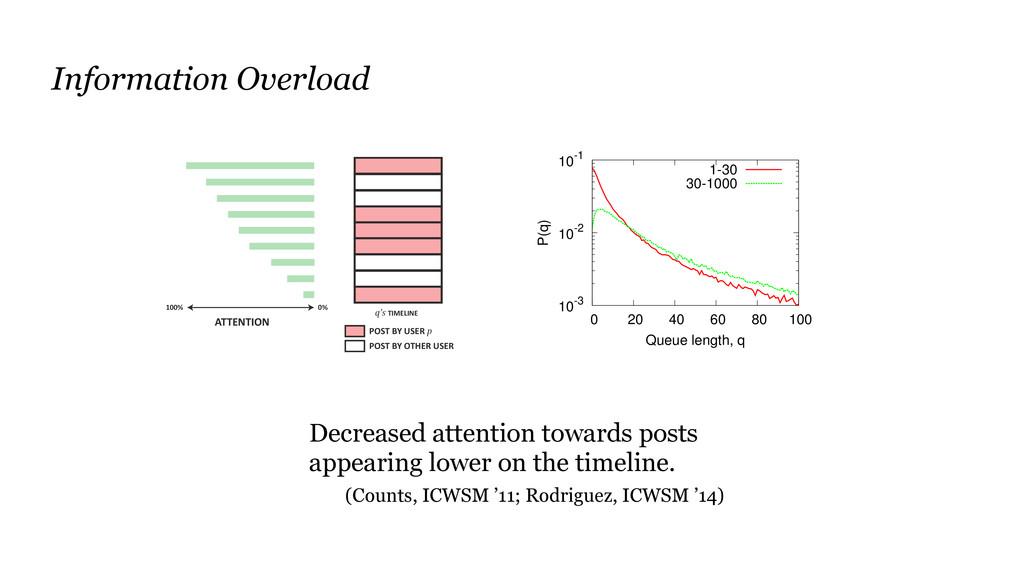 Information Overload Decreased attention toward...