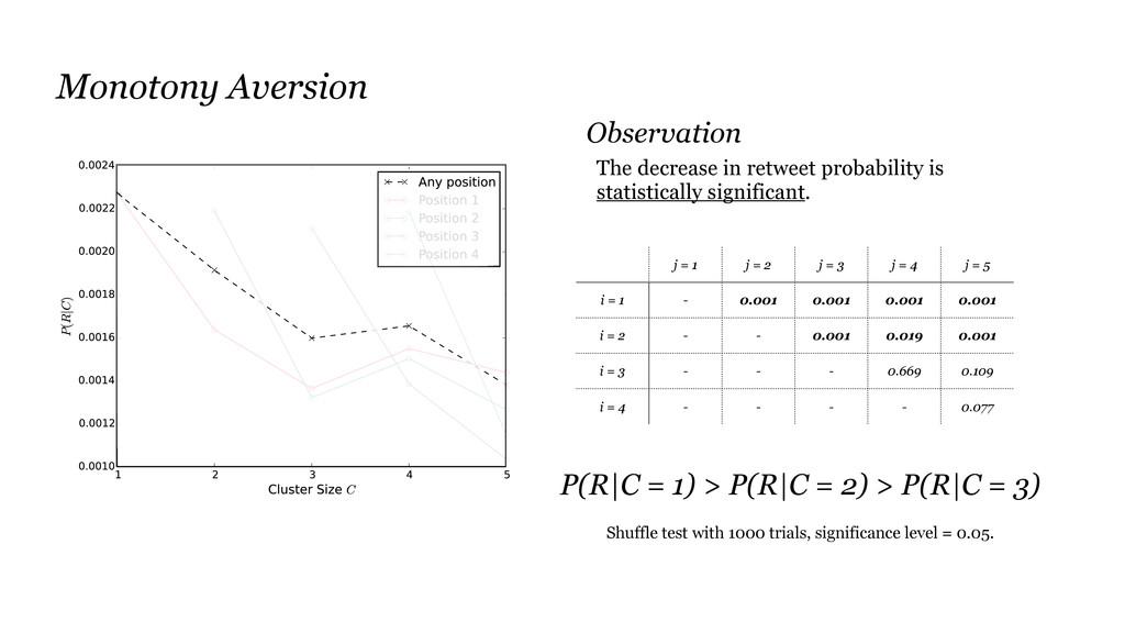 Monotony Aversion j = 1 j = 2 j = 3 j = 4 j = 5...