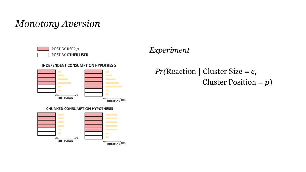 Experiment Pr(Reaction | Cluster Size = c, Clus...