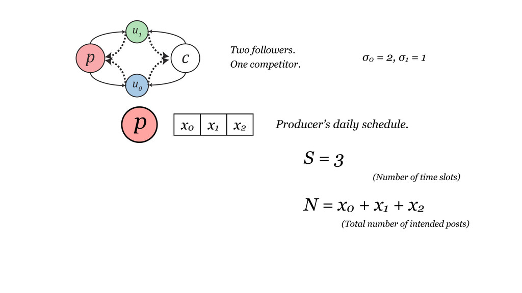 Producer's daily schedule. x0 x1 x2 S = 3 (Numb...
