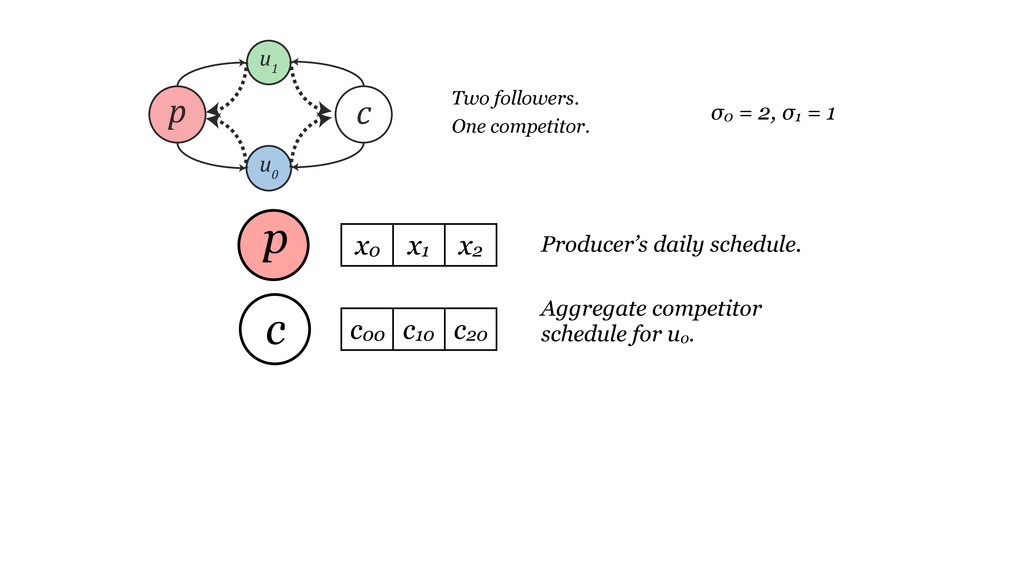 Producer's daily schedule. Aggregate competitor...