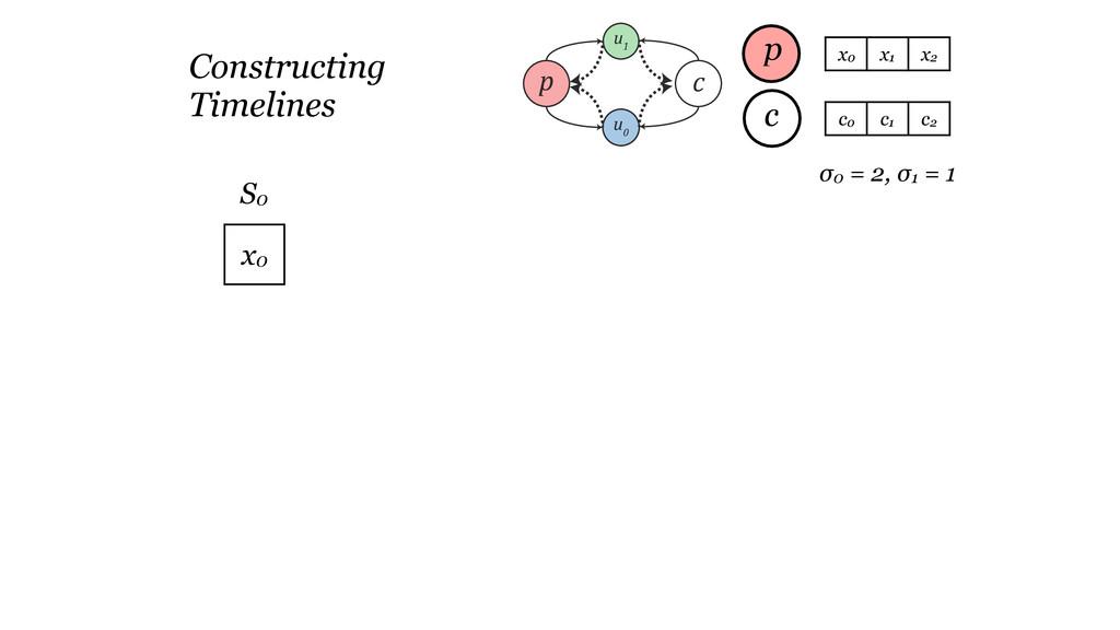 p u 1 u 0 c Timeline Construction (c) Network (...
