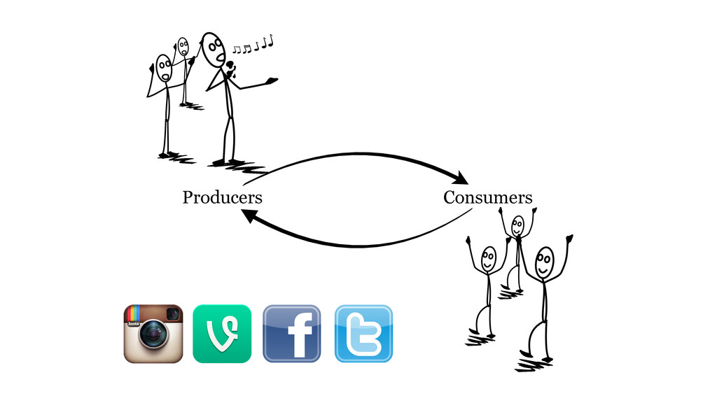 Producers Consumers