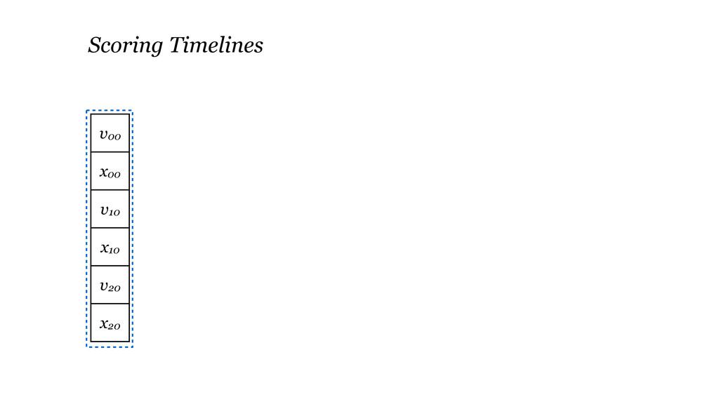 v00 x00 v10 x10 v20 x20 Scoring Timelines