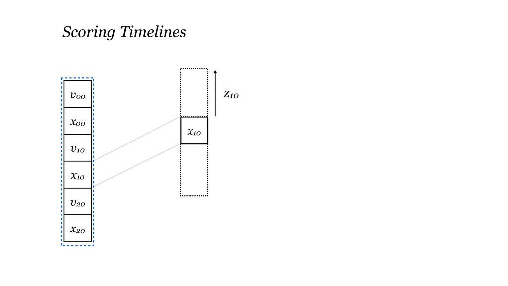 x10 Scoring Timelines z10 v00 x00 v10 x10 v20 x...