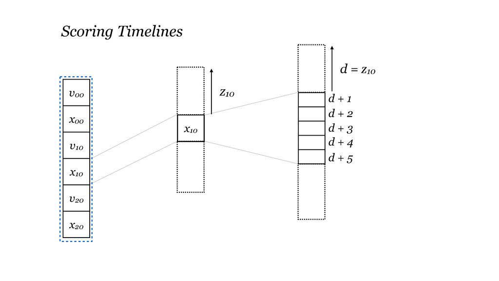 x10 d = z10 d + 1 d + 2 d + 3 d + 4 Scoring Tim...