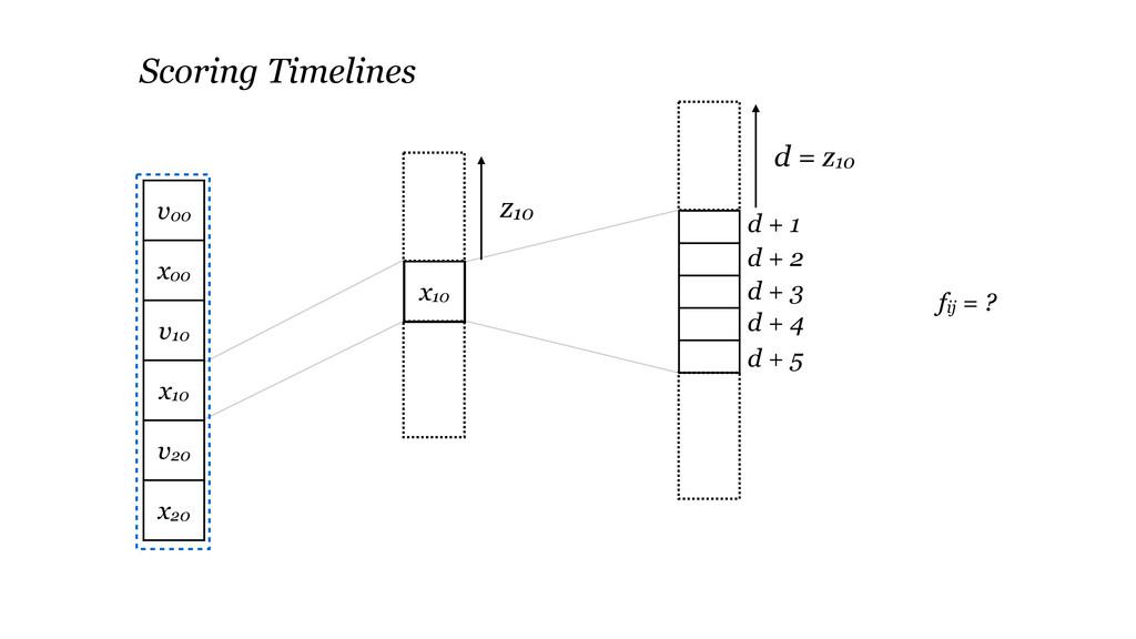 x10 fij = ? Scoring Timelines z10 d + 1 d + 2 d...