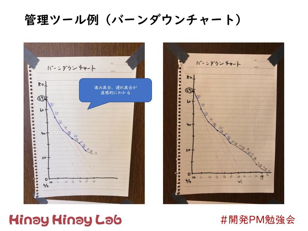 #開発PM勉強会 管理ツール例(バーンダウンチャート) 進み具合、遅れ具合が 直感的にわかる