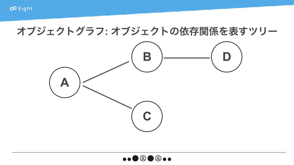 ΦϒδΣΫτάϥϑ: ΦϒδΣΫτͷґଘؔΛද͢πϦʔ A C B D