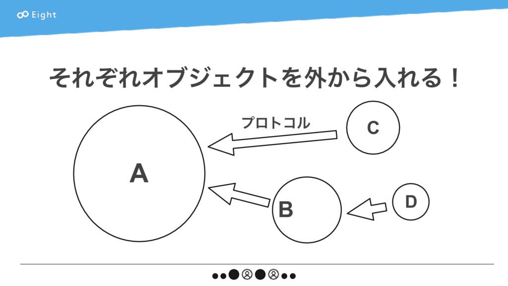 ͦΕͧΕΦϒδΣΫτΛ֎͔ΒೖΕΔʂ A C B D ϓϩτίϧ