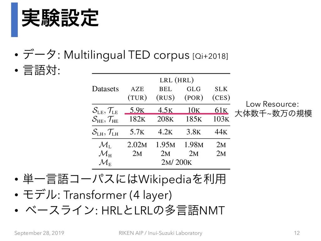 ࣮ݧઃఆ • σʔλ: Multilingual TED corpus [Qi+2018] •...