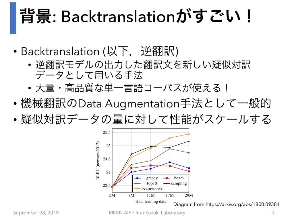 എܠ: Backtranslation͕͍͢͝ʂ • Backtranslation (ҎԼɼ...
