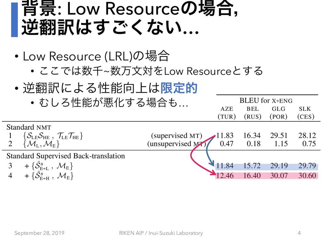 എܠ: Low Resourceͷ߹ɼ ٯ༁͘͢͝ͳ͍… • Low Resource ...