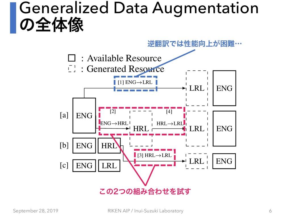 Generalized Data Augmentation ͷશମ૾ uages ransla...