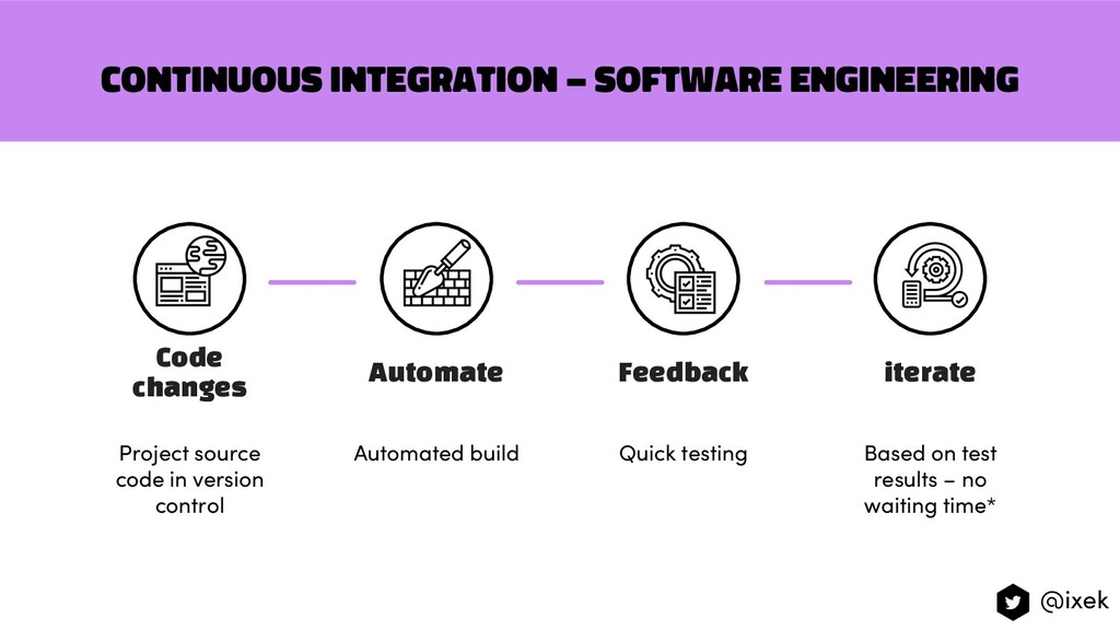 Continuous integration – software engineering B...