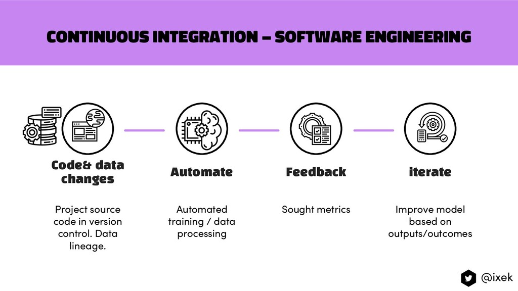 Continuous integration – software engineering I...