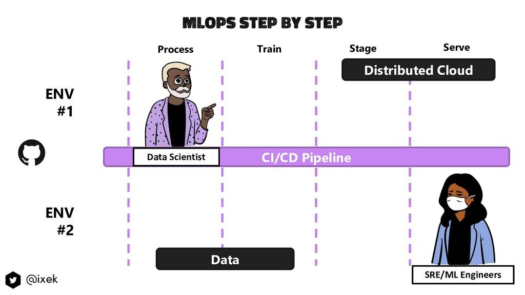 MlOps step by step ENV #1 CI/CD Pipeline Proces...