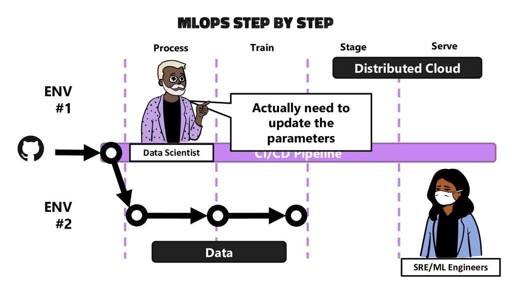 CI/CD Pipeline Process Train Stage Serve Data D...
