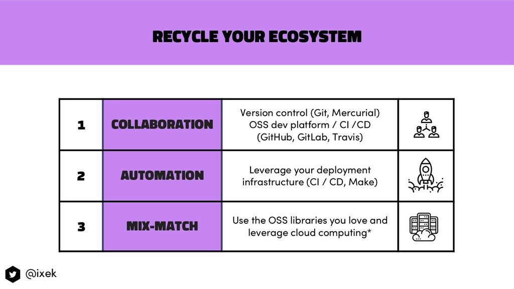 RECYCLE YOUR ECOSYSTEM 1 Collaboration Version ...