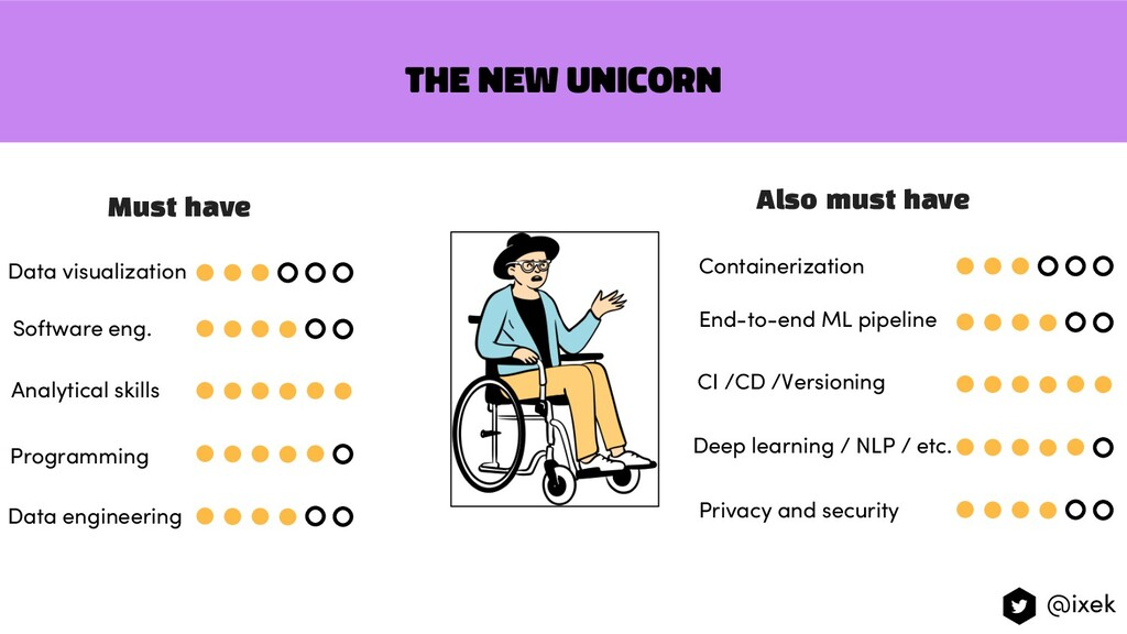 The new unicorn Must have Analytical skills Sof...