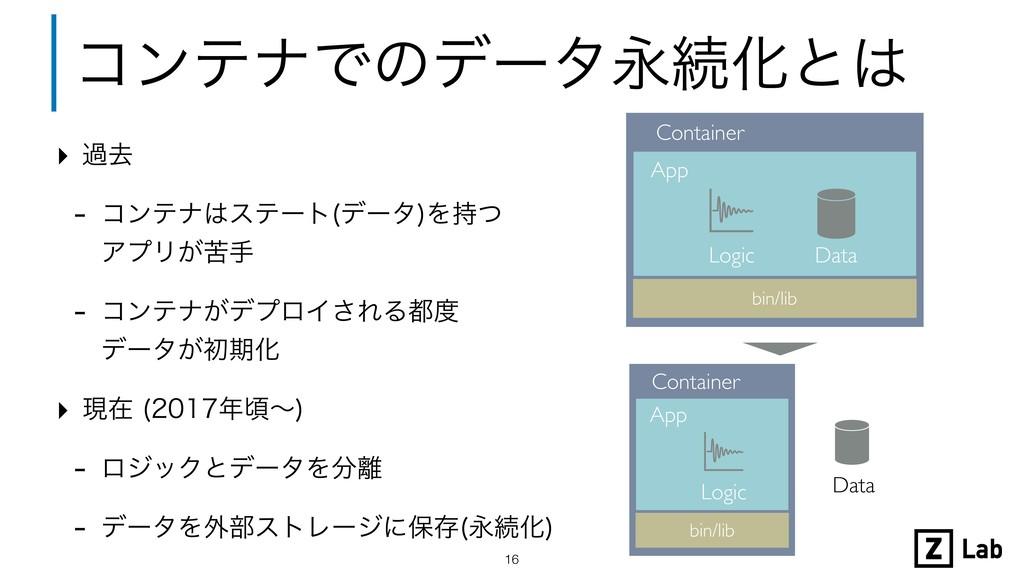 ίϯςφͰͷσʔλӬଓԽͱ !16 bin/lib Container App Logic ...