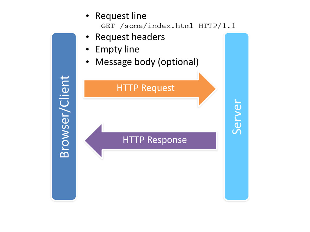 Browser/Client Server HTTP Request HTTP R...